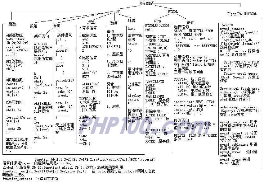 PHP基础知识树形图