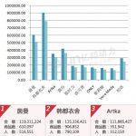 2013年淘宝天猫网双十一品牌销量排行榜