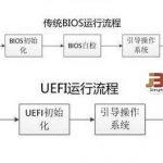 在Legacy BIOS与UEFI 两种模式安装Windows 8操作系统的方法