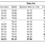 图神经网络+池化模块,斯坦福等提出层级图表征学习