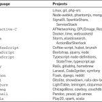 在GitHub上对编程语言与软件质量的一个大规模研究