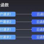 小程序·云开发的云函数路由高级玩法