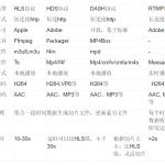 流媒体协议:互联网视频分发协议介绍(渐进式、HLS、DASH、HDS、RTMP协议)