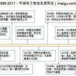 电子商务简史、分类、格局、趋势