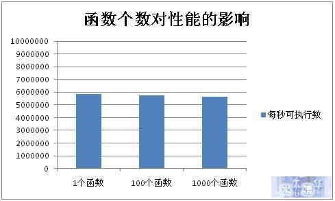 函数名长度对性能的影响