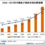 2004-2011年历年互联网网商发展研究报告概览
