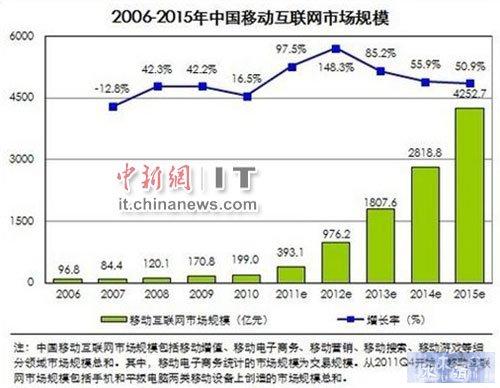 2012移动互联网市场规模将增150%游戏成催化剂