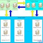 FastDFS高并发高性能的分布式文件系统