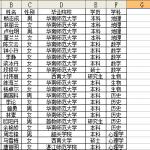 使用phpMyAdmin批量导入Excel、CSV数据表内容到MySQL数据库