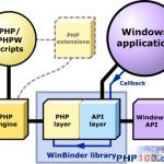 用PHP开发桌面应用程序