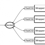 实战Nginx与PHP(FastCGI)的安装、配置与优化