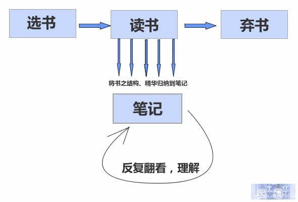Tony zhao:到底怎么样才叫看书?