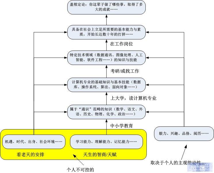 金旭亮:软件天才与技术民工