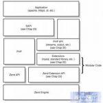PHP内核探索:从SAPI接口开始