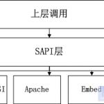 深入理解PHP内核之SAPI