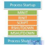 PHP内核探索:单进程SAPI生命周期