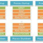 PHP内核探索:多进程/线程的SAPI生命周期