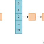 PHP内核探索:哈希碰撞攻击的原理及实现