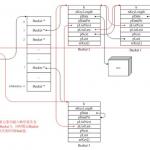 PHP内核探索:理解Zend里的哈希表