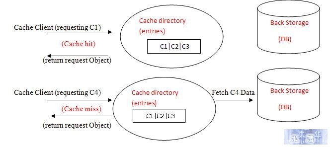 缓存、缓存算法和缓存框架简介