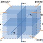 电子商务网站RFM分析客户关系