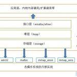 PHP内核探索:PHP的内存管理