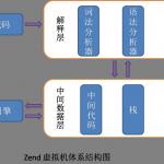PHP内核探索:Zend虚拟机