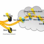 天龙八部之软件开发程序性能提升