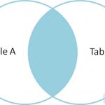SQL联合查询语句的视觉图解