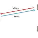 MySQL主从服务器复制备份详解