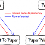 PHP开发:从程序化到面向对象编程
