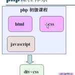 浅析PHP学习的路线图