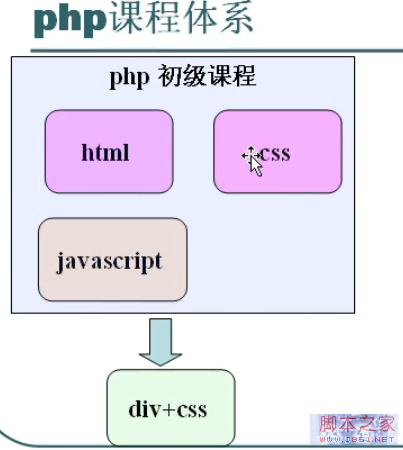 php初级教程