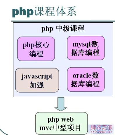 php中级教程