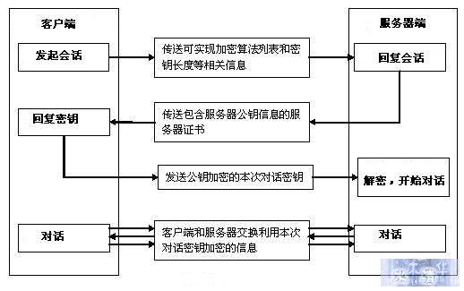 图 4. SSL 通信流程示意