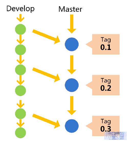 阮一峰:Git分支管理策略