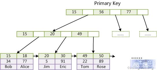 MySQL索引背后的数据结构及算法原理