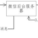 PHP微信公众平台开发之接口配置