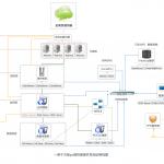 一例千万级pv高性能高并发网站架构图
