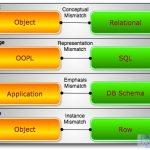 一网打尽当下NoSQL类型、适用场景及使用公司