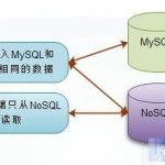 浅谈如何将NoSQL引入现有架构系统