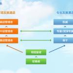 腾讯员工双通道(技术、管理)职业晋级体系
