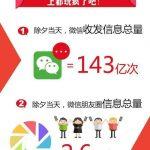微信春晚大数据:摇一摇超过110亿次