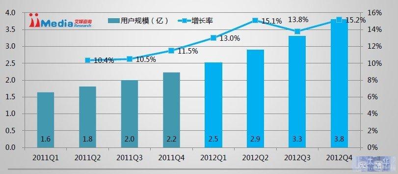 2012中国智能手机用户规模发展状况