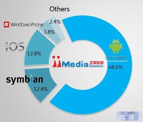 2012年中国智能手机市场操作系统分布状况
