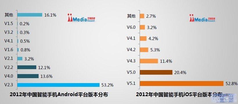 2012年中国智能手机市场Android、iOS平台版本分布