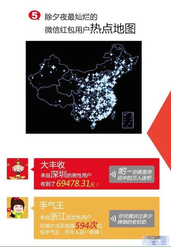 微信除夕夜大数据:摇一摇超过110亿次