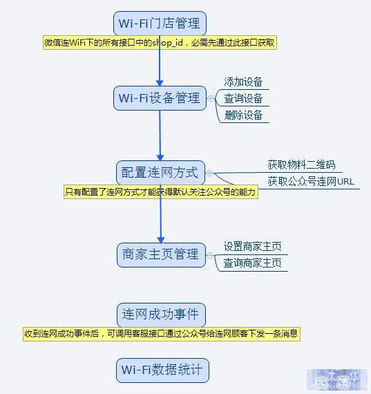 WiFi接口调用流程图.jpg