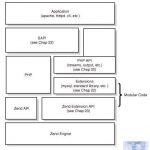 PHP底层的运行机制与原理