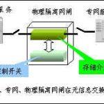 物理隔离网闸技术概述